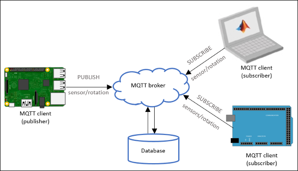 Automating my home with MQTT