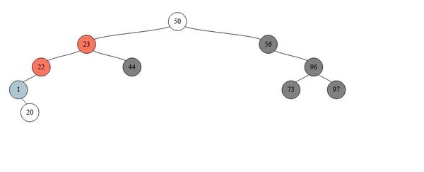 Building a D3 Binary Tree