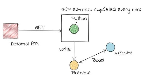 Building a real-time web app with Google Firebase, Python, & VueJS